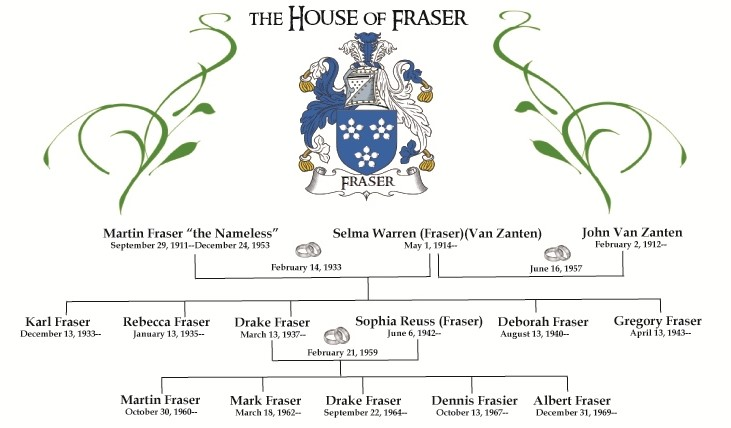 Pedigree Fraser x2